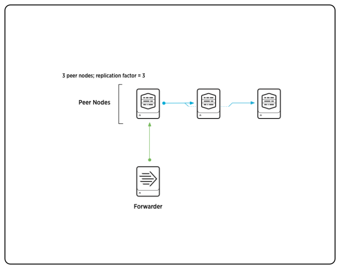 The basics of indexer cluster architecture - Splunk Documentation