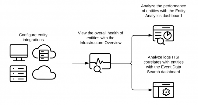 This image describes an infrastructure monitoring workflow that includes creating entities, viewing the overall health of entities with the Entity Overview Dashboard, viewing logs ITSI correlates with an entity in the Event Data Search Dashboard, and viewing metrics for entities with the Entity Analysis Dashboard.