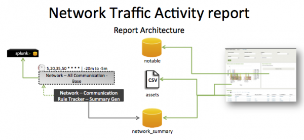 Pci-network traffic activity.png
