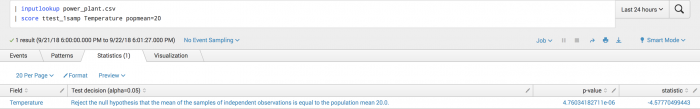 This screen capture of the Visualization tab of the toolkit shows a two-sided test showing a negative statistic.