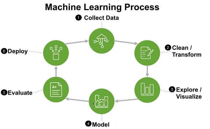 This image shows a graphic representing six steps in the machine learning process, including collect data, clean/ transform, explore/ visualize, model, evaluate, and deploy. There is one arrow leading from step to step in order.