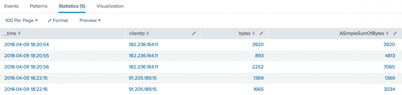 This image shows the Statistics tab with the columns _time, clientip, bytes, ASimpleSumOfBytes.