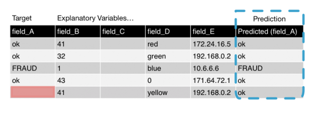 This image shows a table with the original search results and the appended field, named Predicted field A. There are 6 fields. The first 5 fields are the original search results. The last field is the appended field with the predictions.