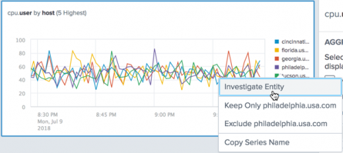 About Analytics in the Analysis Workspace in Splunk App for