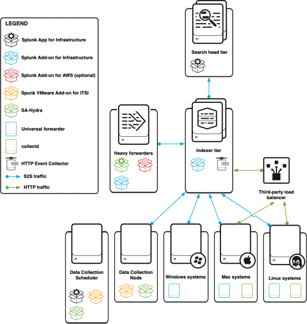 This image describes a deployment with a Data Collection Node, a Data Collection Scheduler, a heavy forwarder (for AWS data collection), a Windows system, a Mac system, and a Linux system sending HTTP data to a load balancer and S2S data to an indexer cluster. The indexer cluster sends data to the search head cluster.