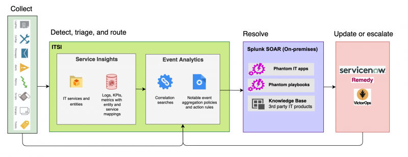 This image shows the four stages of the ITSI Phantom integration. The first step is collecting data and ingesting it into ITSI. The second step is triaging and routing events to Splunk Phantom through ITSI Service Insights and Event Analytics. The third step is automatically resolving episodes in Phantom. The fourth step is updating or escalating the issue in third-party software such as ServiceNow or Remedy.