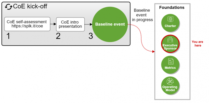 "This screen image shows the CoE roadmap, with Foundations areas depicted as part of the baseline event. The text ""baseline event in progress"" appears next to Foundations areas. The text ""you are here"" is displayed on the Foundation area Executive Sponsor."
