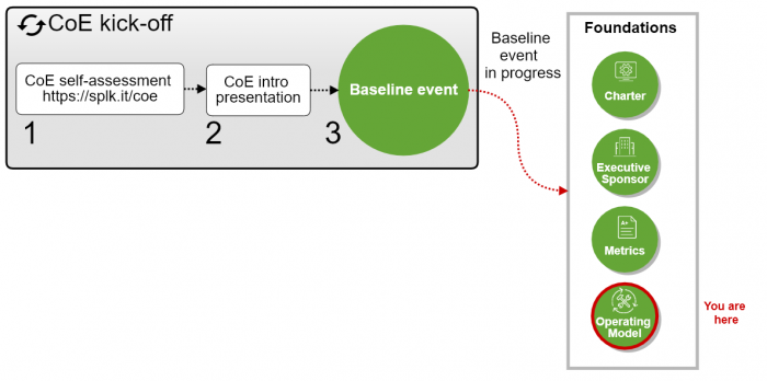 "This screen image shows the CoE roadmap, with Foundations areas depicted as part of the baseline event. The text ""baseline event in progress"" appears next to Foundations areas. The text ""you are here"" is displayed on the Foundation area Operating Model."