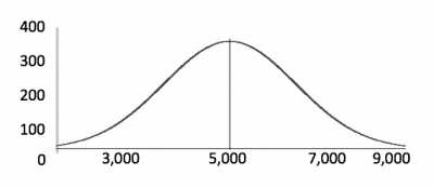 This image shows a normal distribution bell curve.