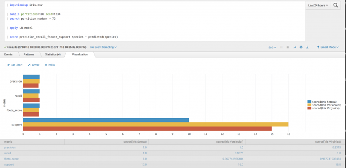 This image shows a screen capture of the results on the Visualization tab  in the Splunk Machine Leaning Toolkit. Plotted on the graph are metrics for precision, recall, fbeta score and support.