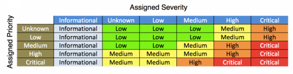 A table showing the urgency values that result from the correlation search severity and asset or identity priority in the notable event.