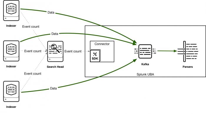 Send data from Splunk Enterprise directly to Kafka - Splunk