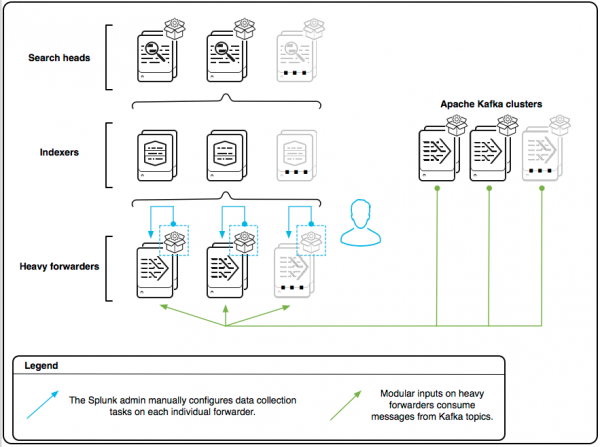 The architecture diagram shows a configured Splunk Add-on for Kafka on each individual heavy forwarder. An admin configures input collection on each forwarder manually.