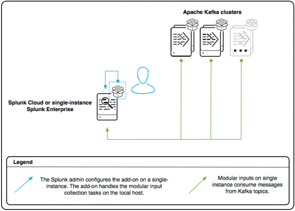 The architecture diagram shows a Splunk Add-on for Kafka on a single instance of the Splunk platform, configured to collect data from Kafka clusters.