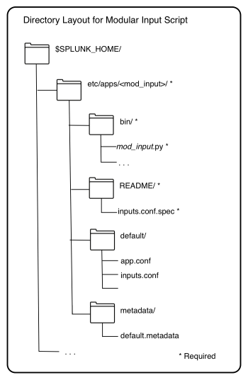 Modular inputs basic example - Splunk Documentation