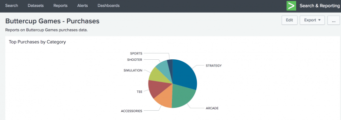 "This screen image shows the new dashboard ""Buttercup Games - Purchases"". There is one panel entitled Top Purchases by Category, which shows the Pie chart."