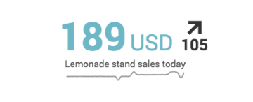 6.3.0 Single Value With Sparkline Trend Lemonade Stand.png