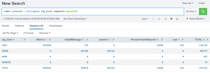 This screen image shows the results of the search on the Statistics tab. There are four log_levels listed in the first column. The log_levels are INFO, ERROR, WARN, and WARNING. The components are Metrics, HotDBManager, pipeline, PeriodicHealthReporter, and root. The contingency command generates totals for each row and column.