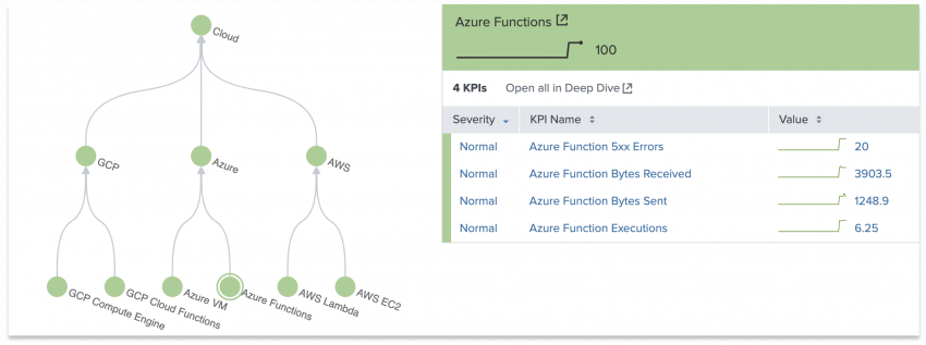 This image shows the final Splunk Infrastructure Monitoring service topology tree. Each service is green. The Azure Functions service is selected and the side bar shows the individual KPIs within the service.