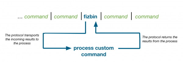 An image that shows a series of commands. The fizbin command is in the middle of the series. An arrow extends down from the fizbin command to a process for the custom command. An arrow extends from the process back up to the fizbin command. The image explains the the Splunk Custom Command Protocol transports the results to and from the process.