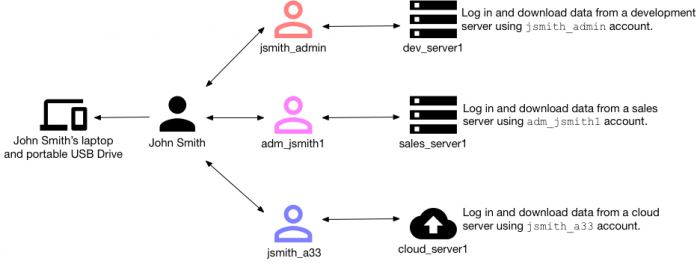 This image shows how a single user named John Smith can use multiple accounts to perform data exfiltration undetected without proper HR data configuration. The scenario is described in the text immediately preceding this image.