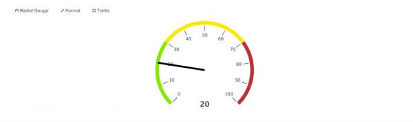 Using gauges - Splunk Documentation