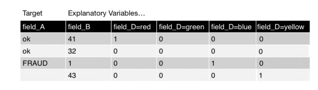 This image shows the same table as described in the dummy coding step with the fit command. An additional column is now present for field_D=yellow.