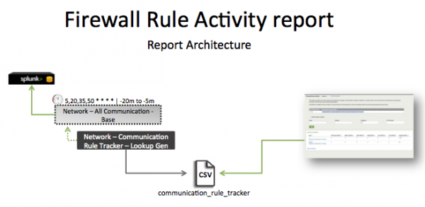 Pci-firewall rule activity.png
