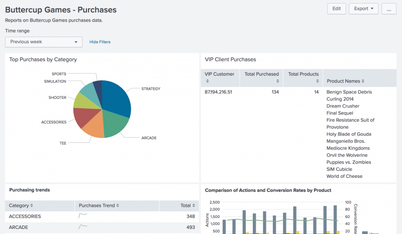 This screen image shows the dashboard. There is a time range picker at the top left of the dashboard. There are four panels on the dashboard. The two panels at the top are the Top Purchases by Category, which shows a pie chart, and the VIP Client Purchases, which shows a table.  The other two panels are the Purchasing trends and Comparison of Actions and Conversion Rates by Product.