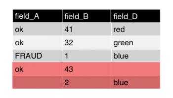 This screen image shows the same table. The last two rows are highlighted to indicate that these rows will be discarded because there are one or more null field values in those rows.