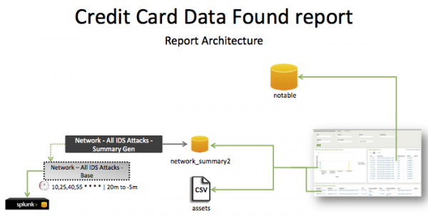 Pci-credit card data found.png