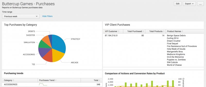 This screen image shows the dashboard. There is a time range picker at the top right of the dashboard. There are four panels on the dashboard. The two panels at the top are the Top Purchases by Category, which shows a pie chart, and the VIP Client Purchases, which shows a table.  The other two panels are the Purchasing trends and Comparison of Actions and Conversion Rates by Product.