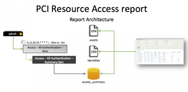 Pci-PCI resource access.png