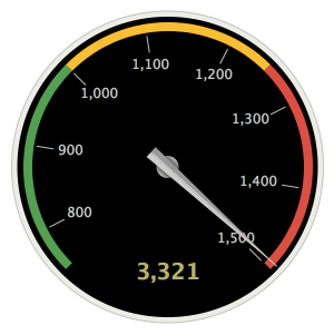 This image shows a radial gauge. The value, 3321, is greater than the highest number, 1500, in the range values. The gauge needle is at the 1500 range marker.