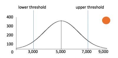 This image shows a normal distribution bell curve with upper and lower threshold.