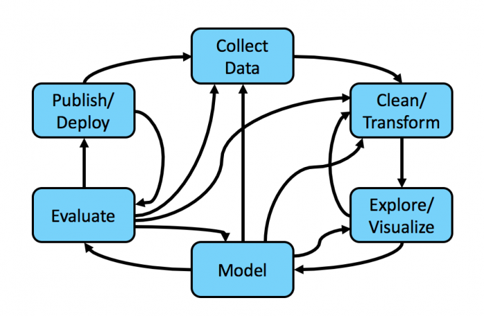 This image shows the intertwined steps for gaining insights from your machine data including collecting, exploring and deploying data.