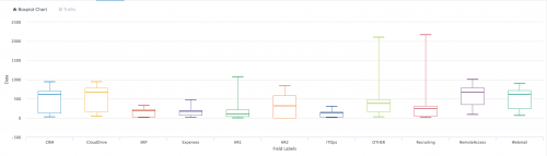 This image shows the Boxplot Chart visualization rendered for a time frame of the last 24 hours taken from the Showcase example to Cluster Behavior by App Usage.