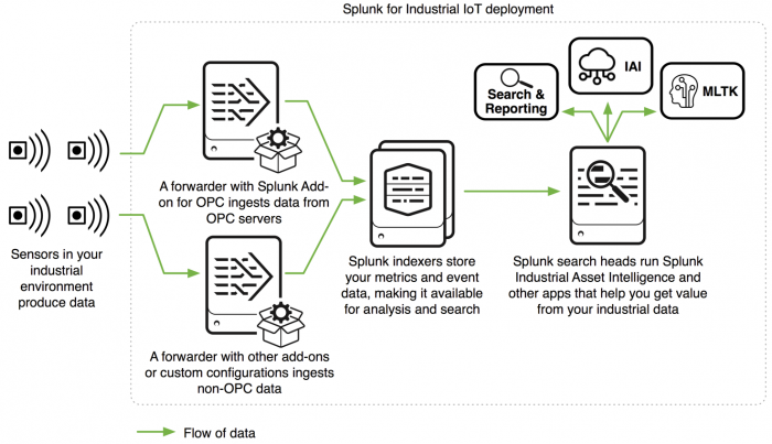 This diagram shows the products included in a Splunk for Industrial IoT deployment in a typical deployment scenario. From left to right, the image shows the data flow through the deployment, from the sensors producing your industrial data to the forwarders that host the Splunk Add-on for OPC and other add-ons or custom configurations that help you ingest data, to the Splunk indexers that store your metrics and event data, making it available for search, to the Splunk search heads that run Splunk Industrial Asset Intelligence and other apps that help you get value from your industrial data.