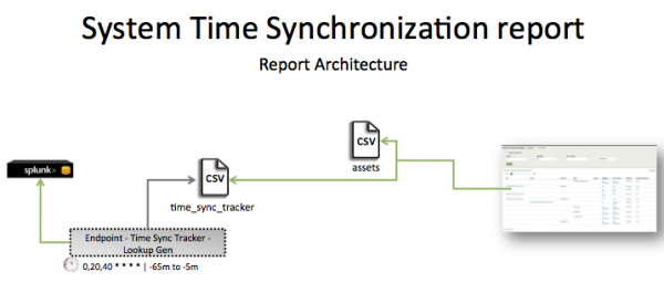 Pci-PCI system time synchronization.png