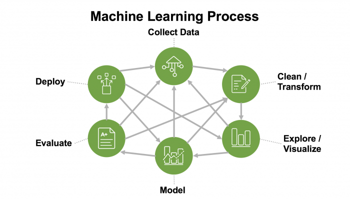 This image shows the graphic of the six steps in the machine learning process but now arrows are criss-crossed between all steps. There is no longer a clear, linear path from a first step to a final step.