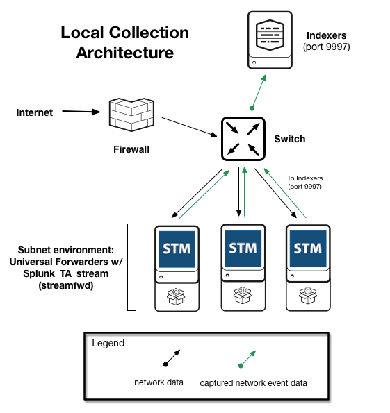 network collection architectures