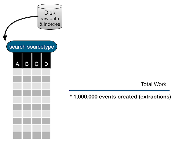 "This image shows the first part of the search with the criteria ""search sourcetype"". A sample set of events is displayed with columns A, B, C, and D.  There is a part of the image that tracks Total Work. The  Total Work for this search shows that 1 million events were extracted."