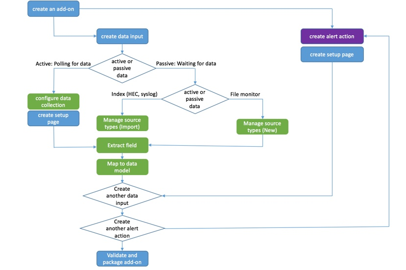 Configure Workflow Actions For The Splunk Add On For Cisco