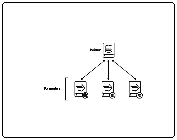 splunk LB和scale(根本在于分布式扩展index,search) - bonelee - 博客园