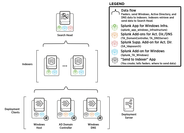 block diagram hardware size and scale a splunk app for windows infrastructure ... splunk hardware diagram