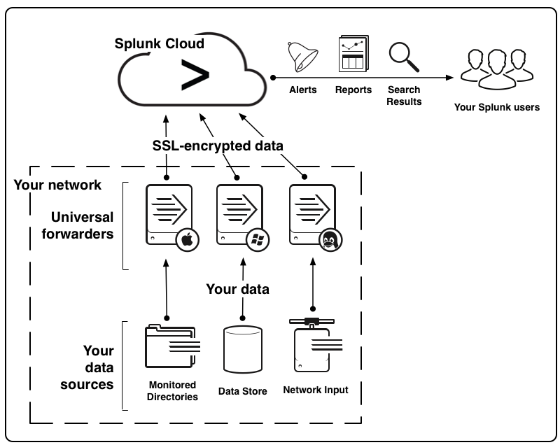 overview of getting data into splunk cloud