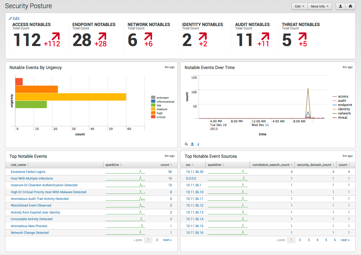 Questions related to Splunk App for Enterprise Security