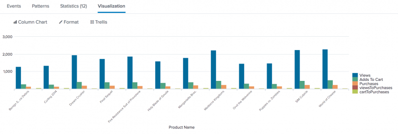 create an overlay chart and explore visualization options splunk