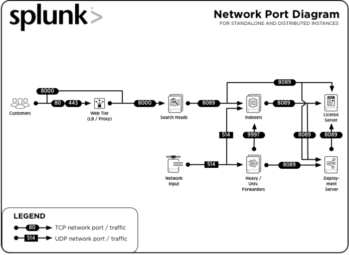 Components And Their Relationship With The Network