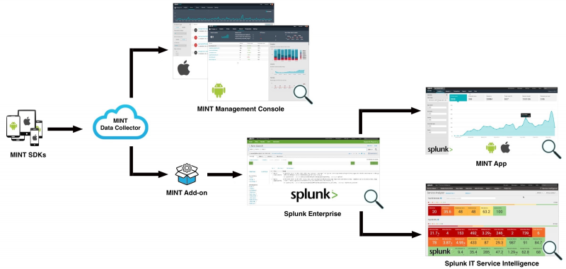 SplunkMINTOverview MINT 220.png